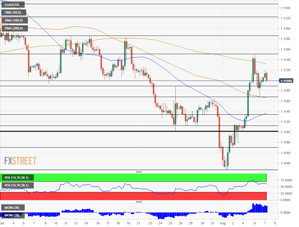 EUR USD technical analysis August 7 2019