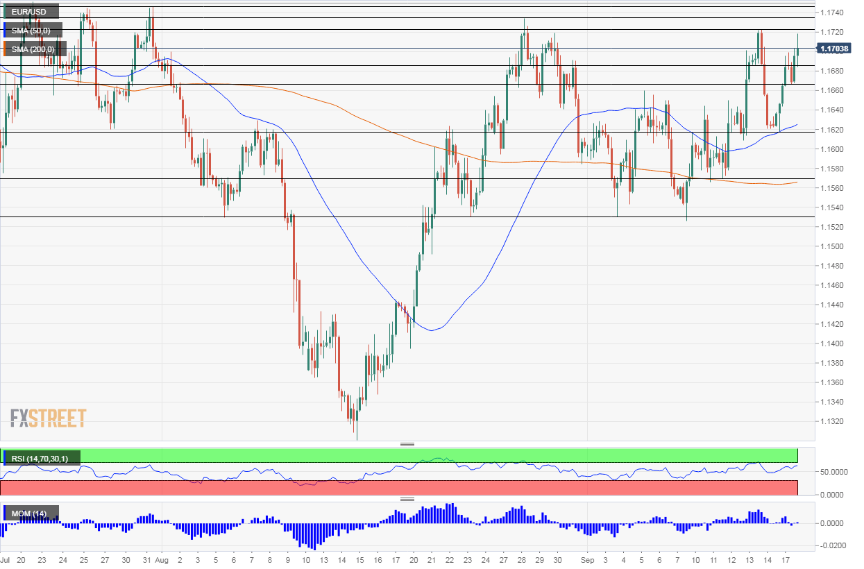 EUR/USD Technical Analysis September 18 2018