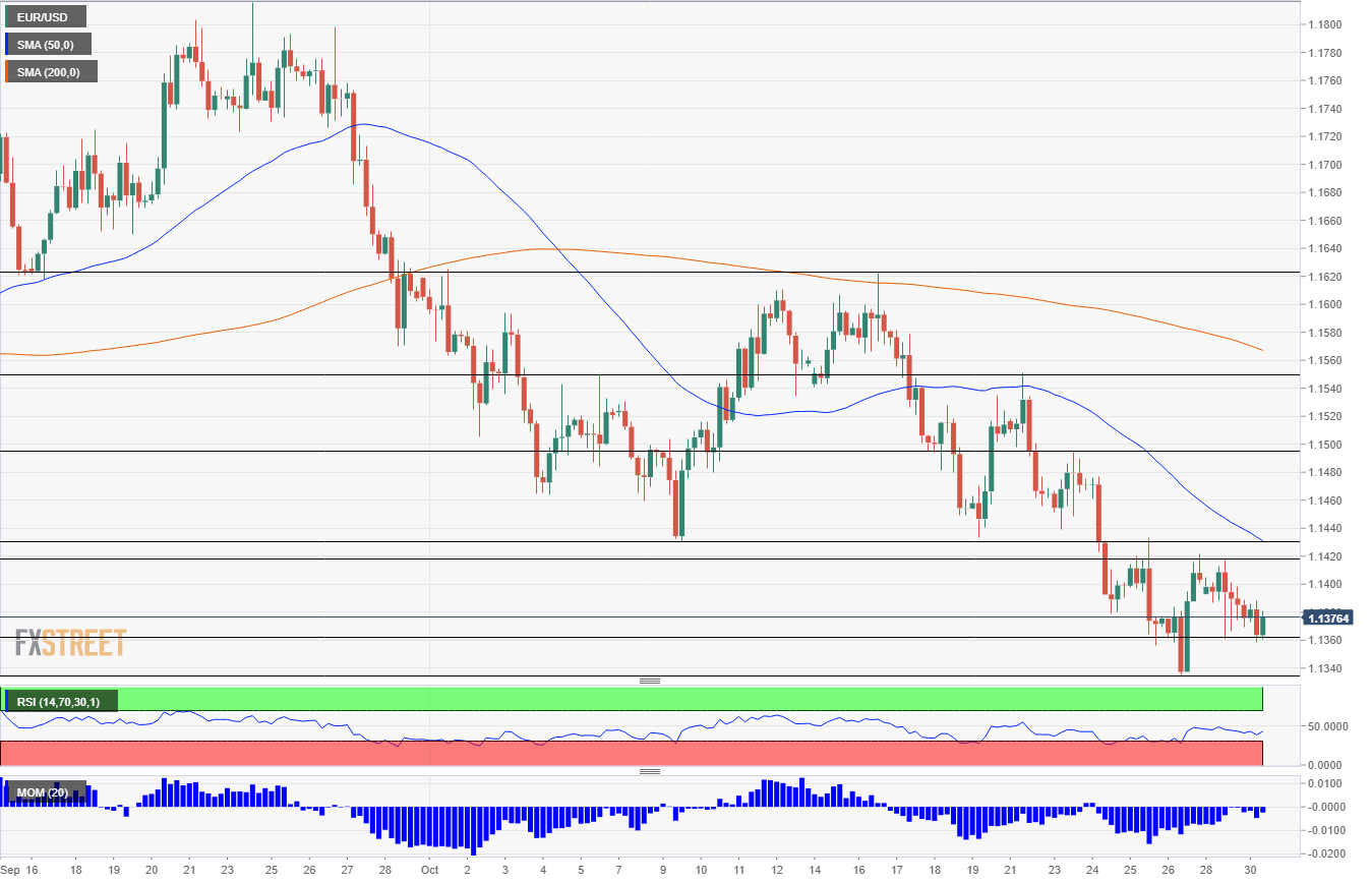 EUR USD technical analysis October 30 2018