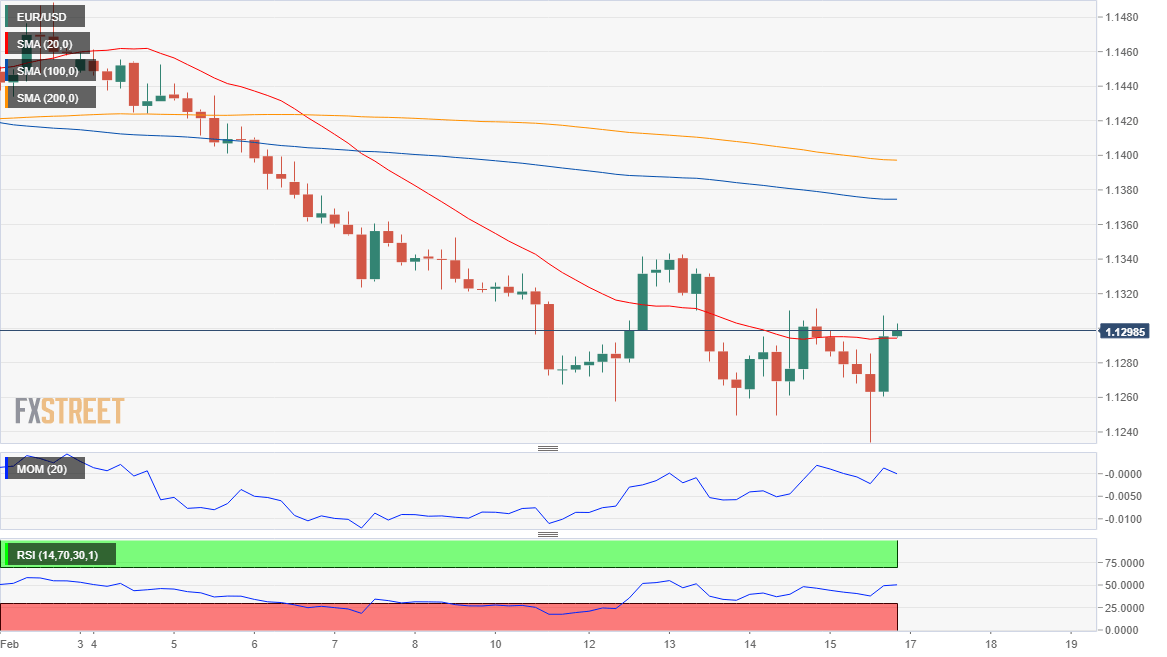 EUR USD Analysis Bounce Limited Amid EURs Self Weakness