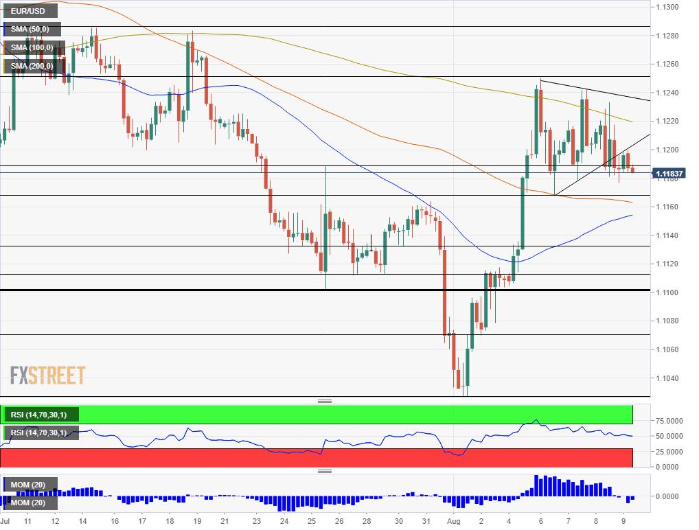 EUR USD technical analysis August 9 2019