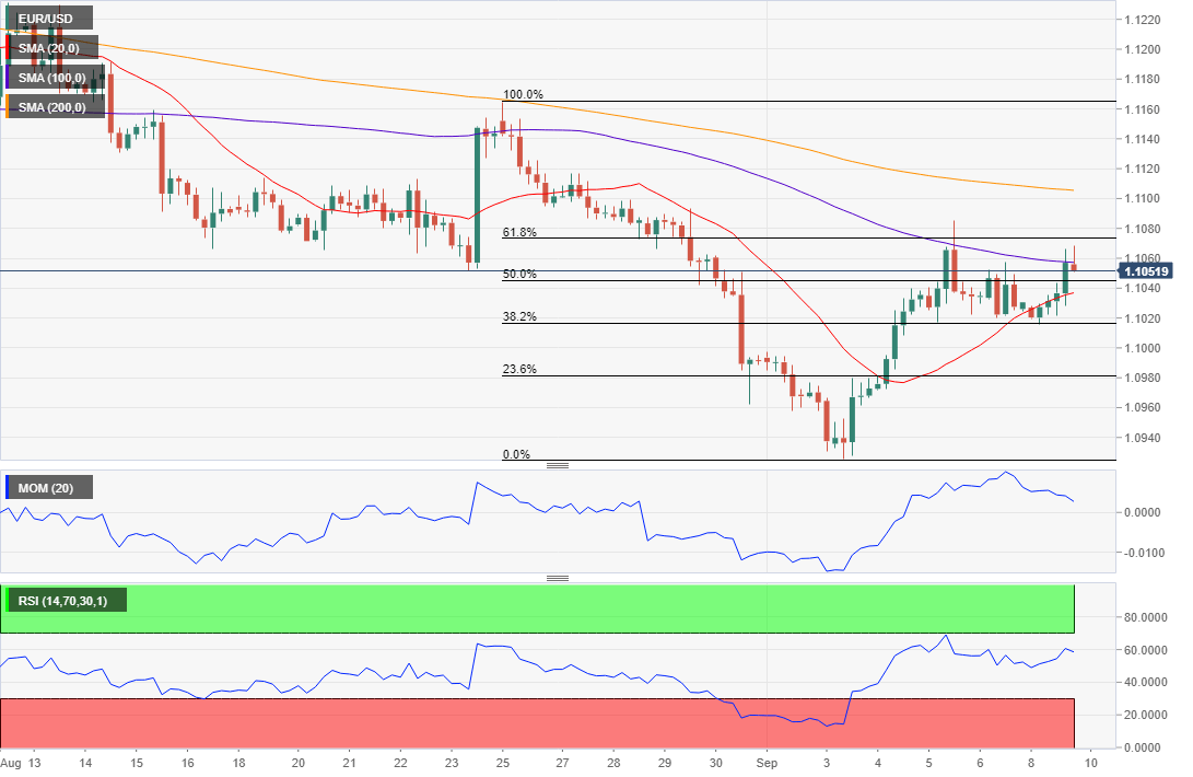 EUR/USD Analysis: recovery could continue once above 1 1085