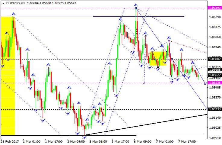 Forex pound euro forecast