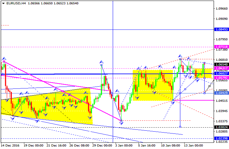 Eur aud forex analysis