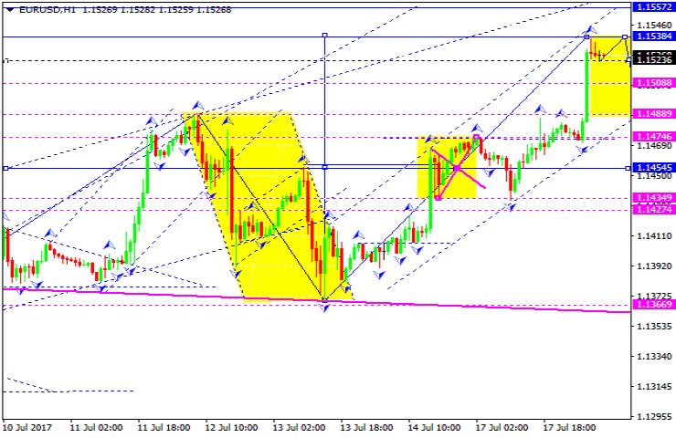 Forex forecast today eur usd