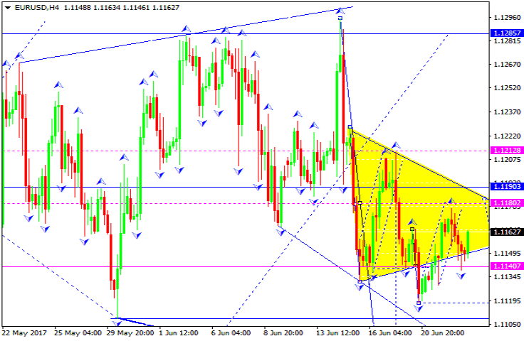 Forex analysis eur usd