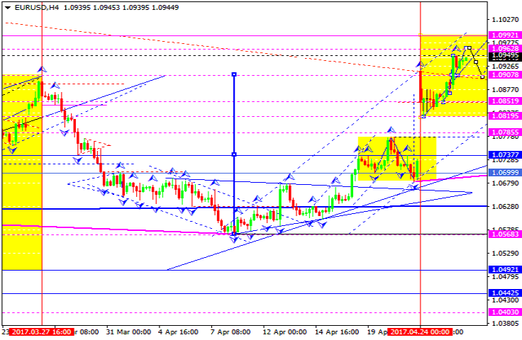Eur/usd forex technical analysis