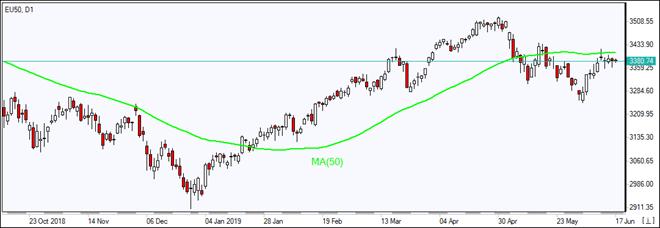 EU50 is testing MA(50)   06/17/2019 Market Overview IFC Markets chart