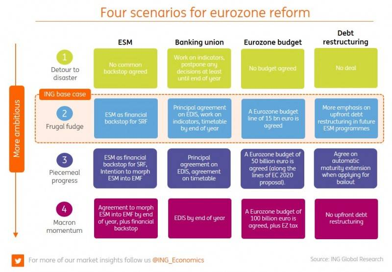 Scenarios for EU summit