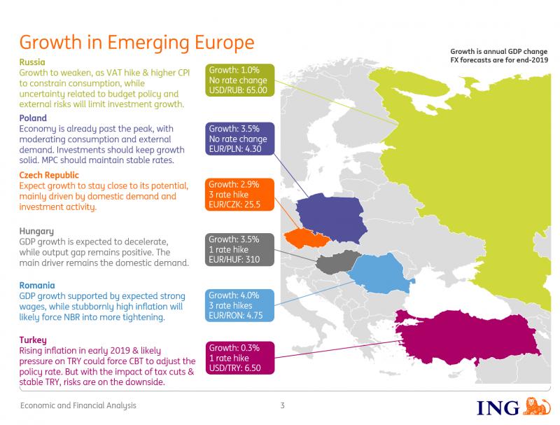 Emerging Europe 2019 Ing
