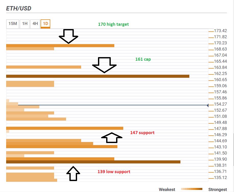 Ether 2 Ocak 2019 ETHUSD teknik seviyeleri