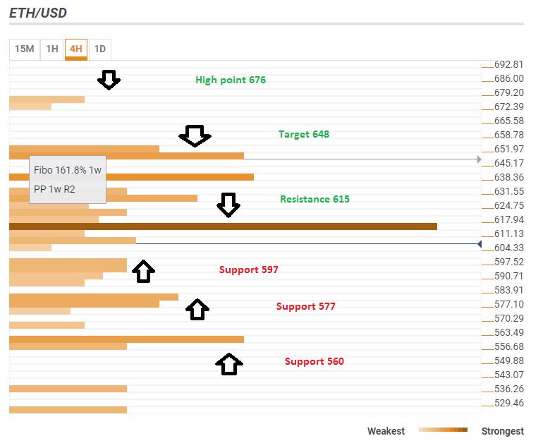Ethereum confluence technical levels June 4 2018