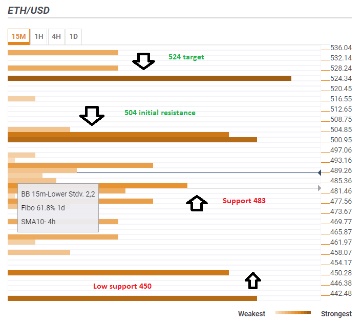 ETH USD technical confluence levels June 14 2018
