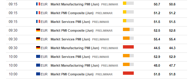 Euro zone PMIs expectations June 2019 calendar
