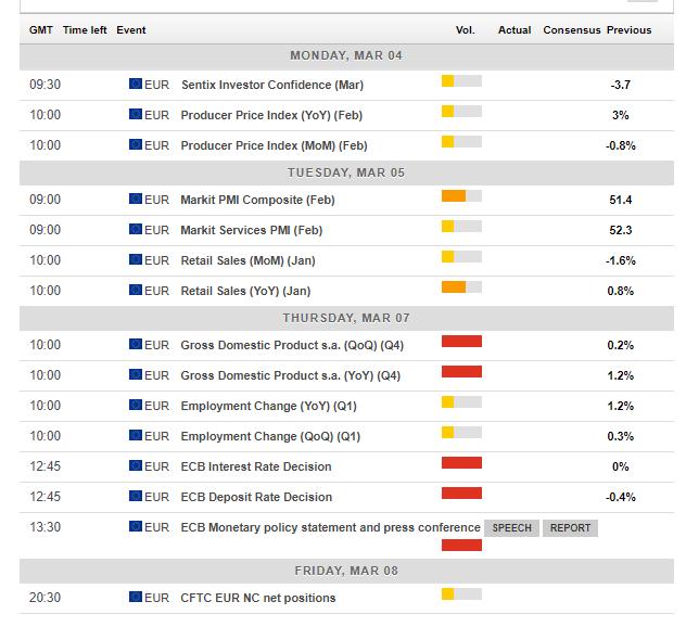 euro zone economic events March 4 8 2019