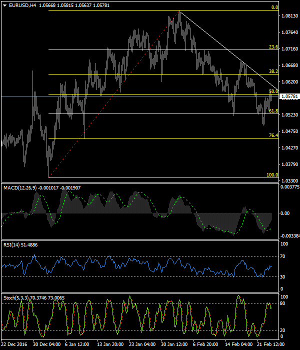 EURUSD: Prefer to sell rallies