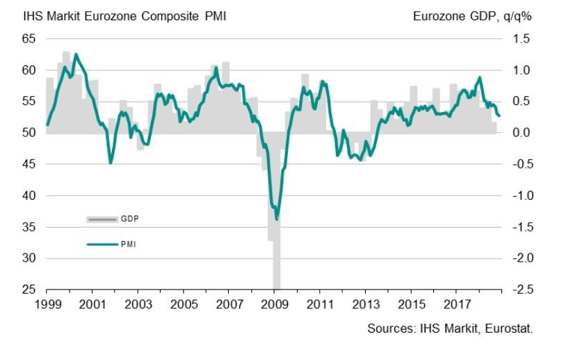 Eurozone PMI und BIP