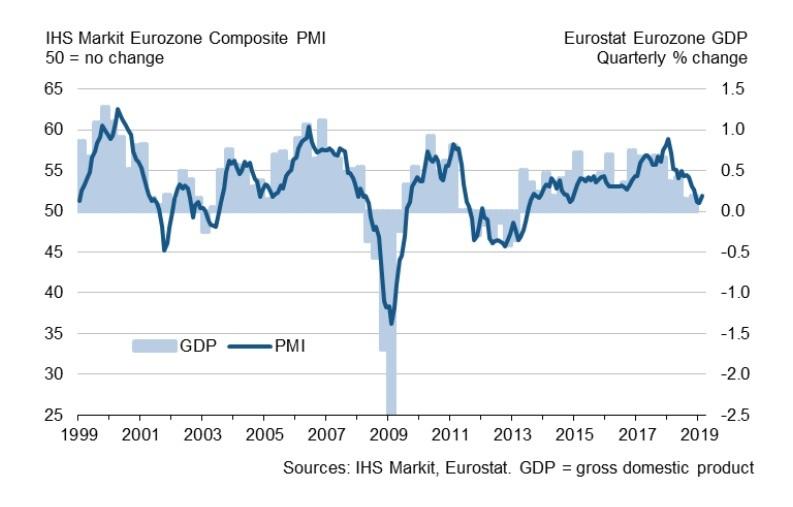 IMP komposit Zona Euro