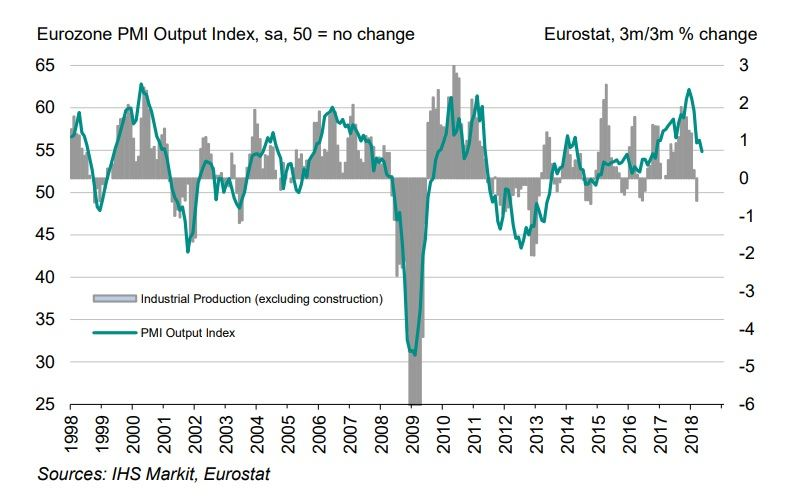 pmi eurozone
