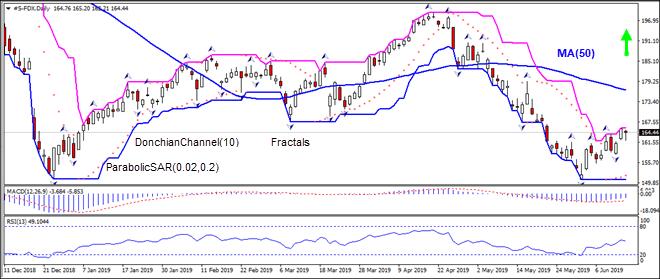 FDX is rising toward MA(50)  06/17/2019 Technical Analysis IFC Markets chart