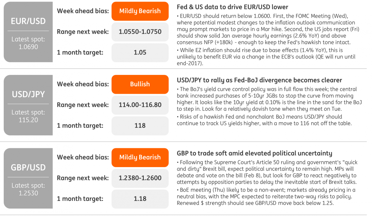 Strategically We Remain Bearish On Gbp Usd And Look For Fresh Catalysts Namely Dollar Strength To See A Short Term Move Back Towards The 1 24 Level