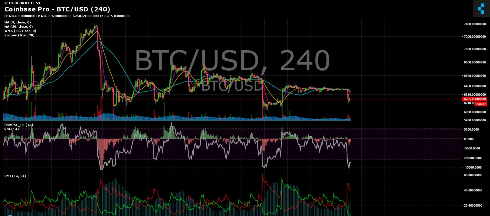 BTC/USD 240