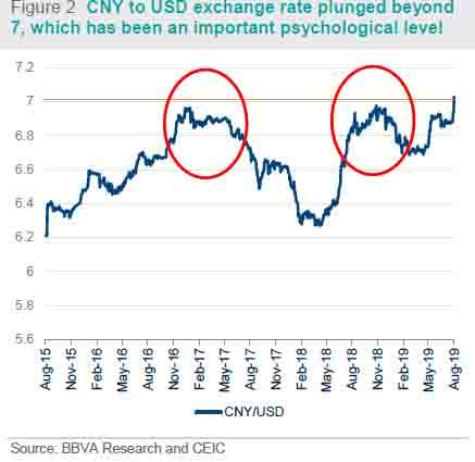 China - RMB depreciation: this time is different