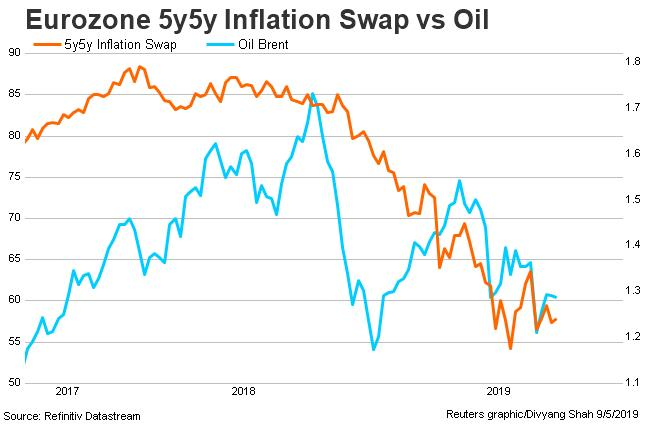Five year five year euro zone swap Brent by Refinitiv datastream