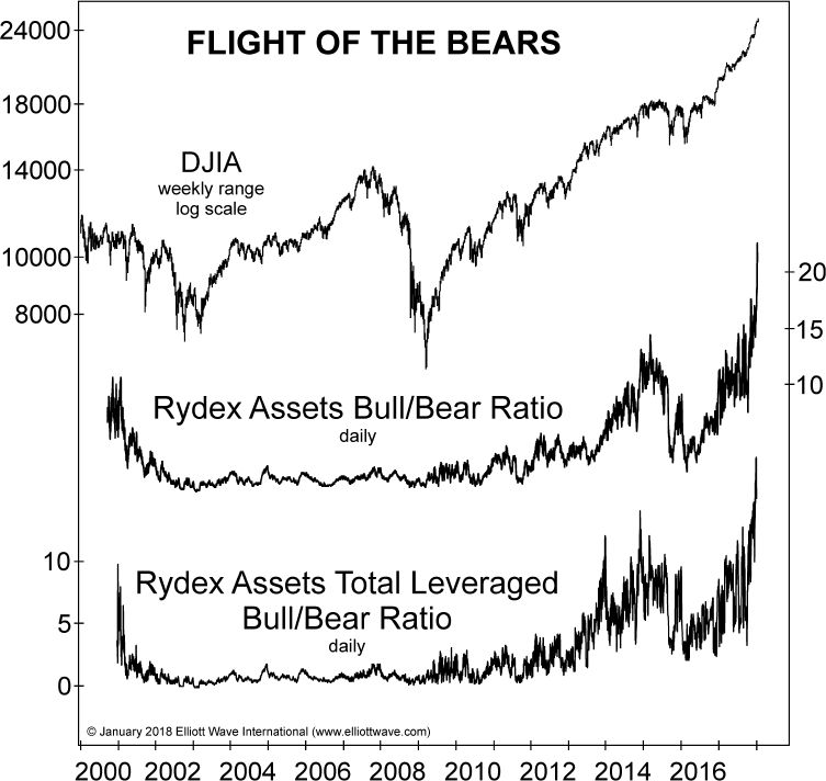 stocks flight of bears