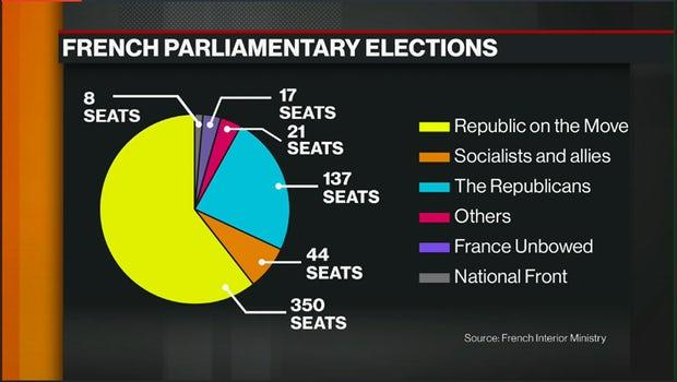 French Vote