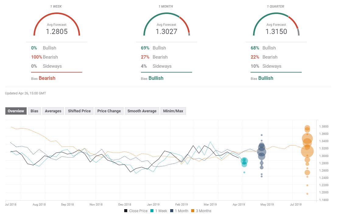 GBP USD FX Poll April 29 May 3 2019