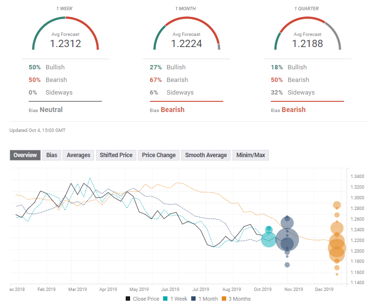 GBP USD FX Poll October 7 11 2019 technical