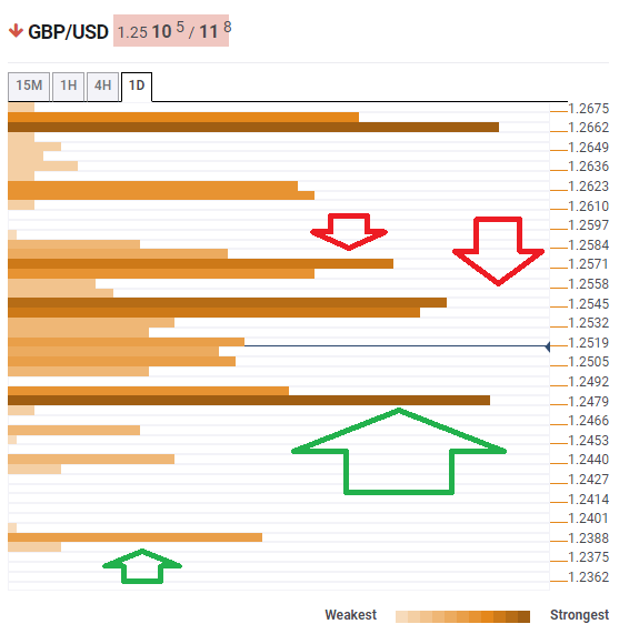 GBP USD July 9 2019 technical confluence