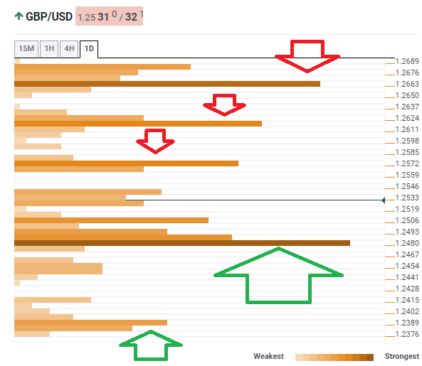 GBP USD confluence lines July 11 2019