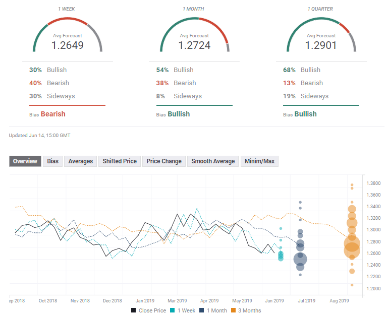 GBP USD FX Poll experts June 17 21 2019