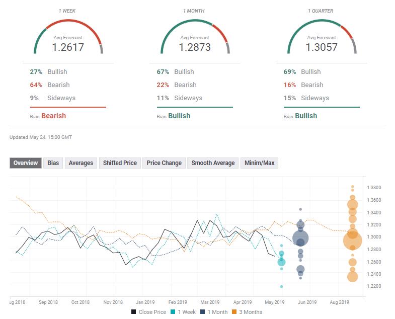 GBP USD FX poll