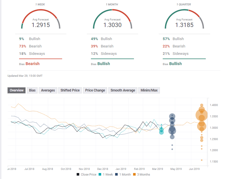 GBPUSD technical experts poll April 1 5 2019