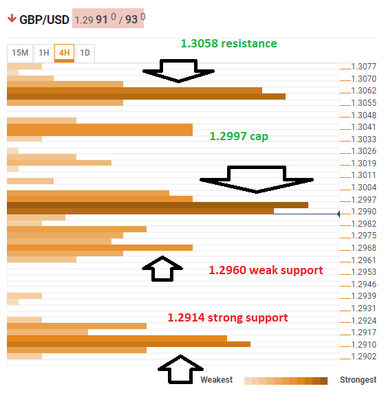 GBP USD Technical confluence March 11 2019