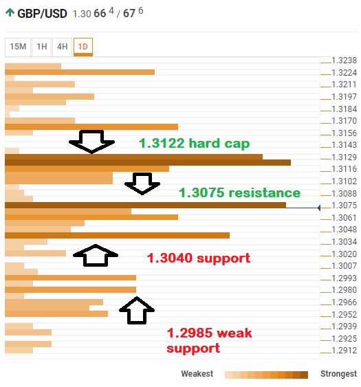 GBP USD technical confluence April 8 2019