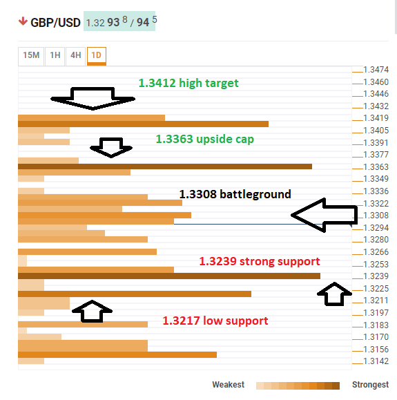 GBP USD technical confluence February 28 2019