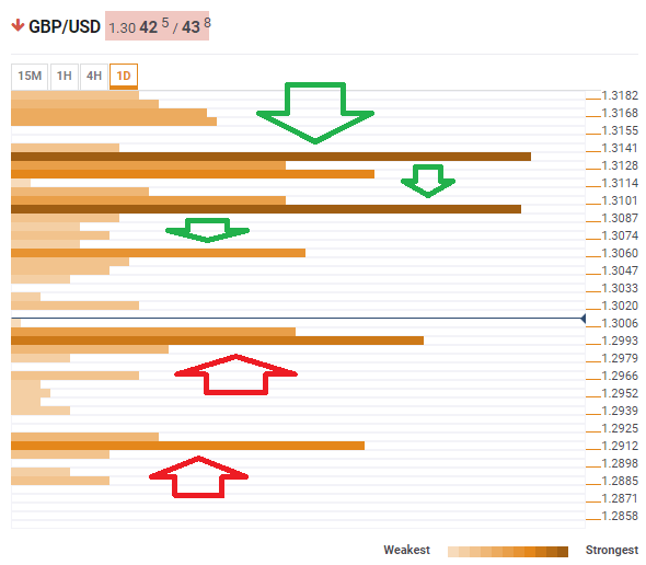 Pound dollar confluence technical March 12 2019
