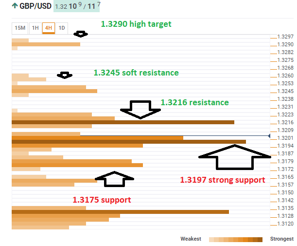 GBP USD technical confluence March 26 2019