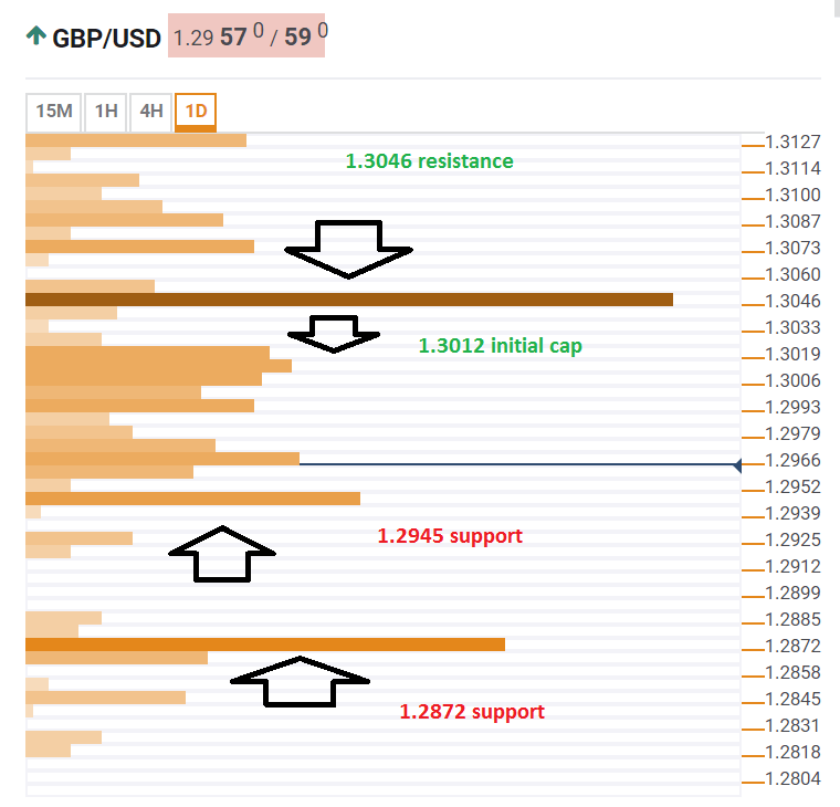 GBP USD technical confluence May 14 2019