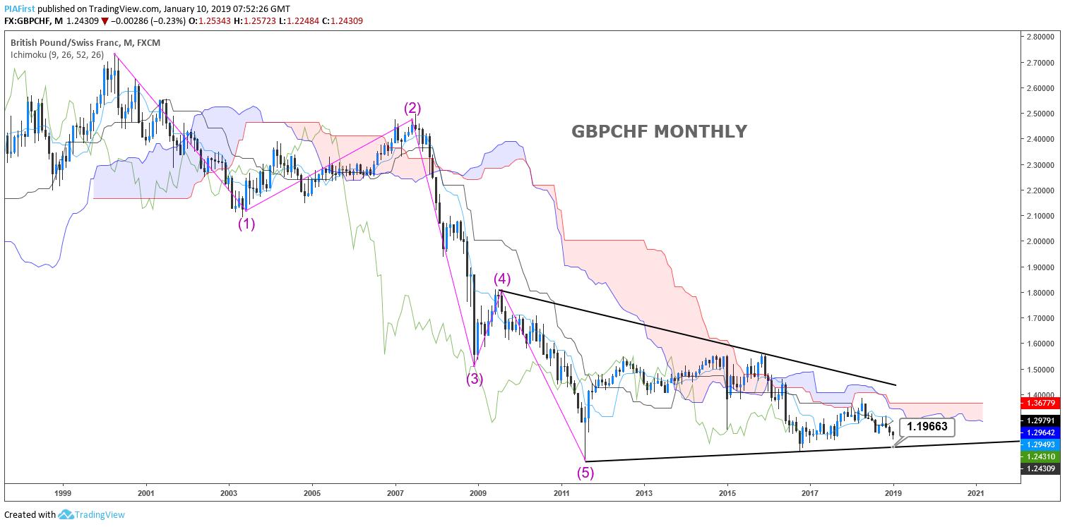 GBPCHF medium term report - Signal Centre