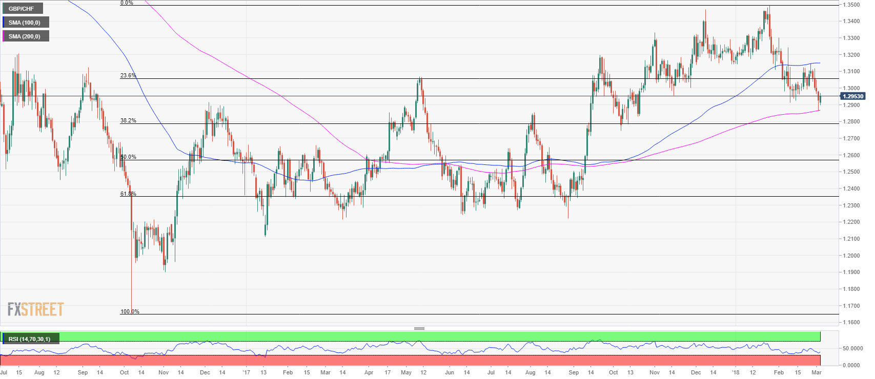 CHF (Swiss Franc) - Latest News, Analysis and Forex Trading Forecast