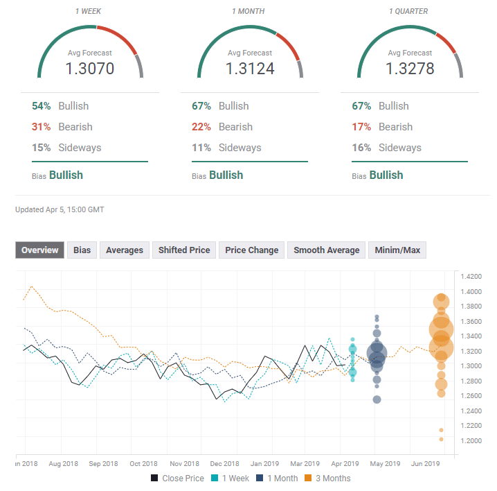 GBPUSD FX Poll experts April 8 12 2019