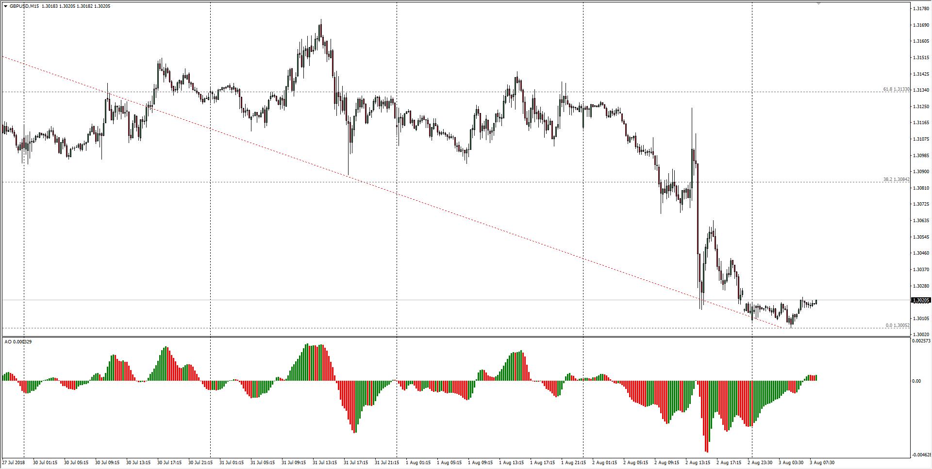 Gbp Usd Chart 15 Minute