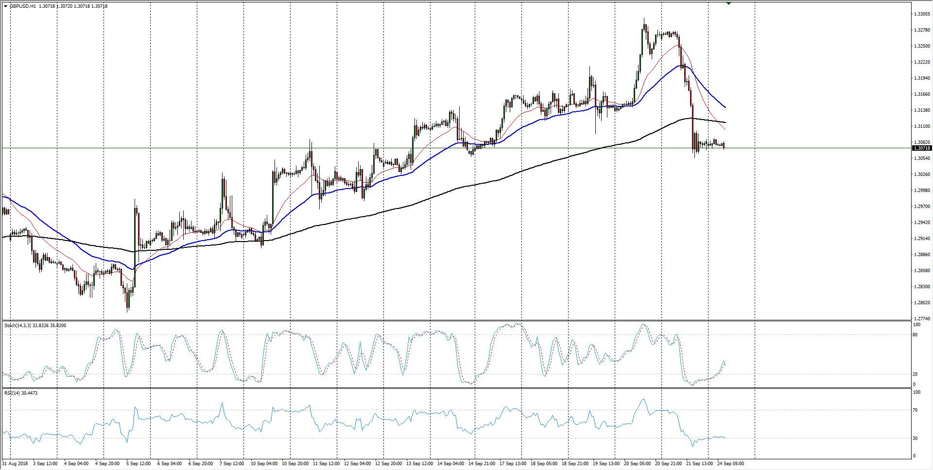 Gbp Usd Chart 1 Hour