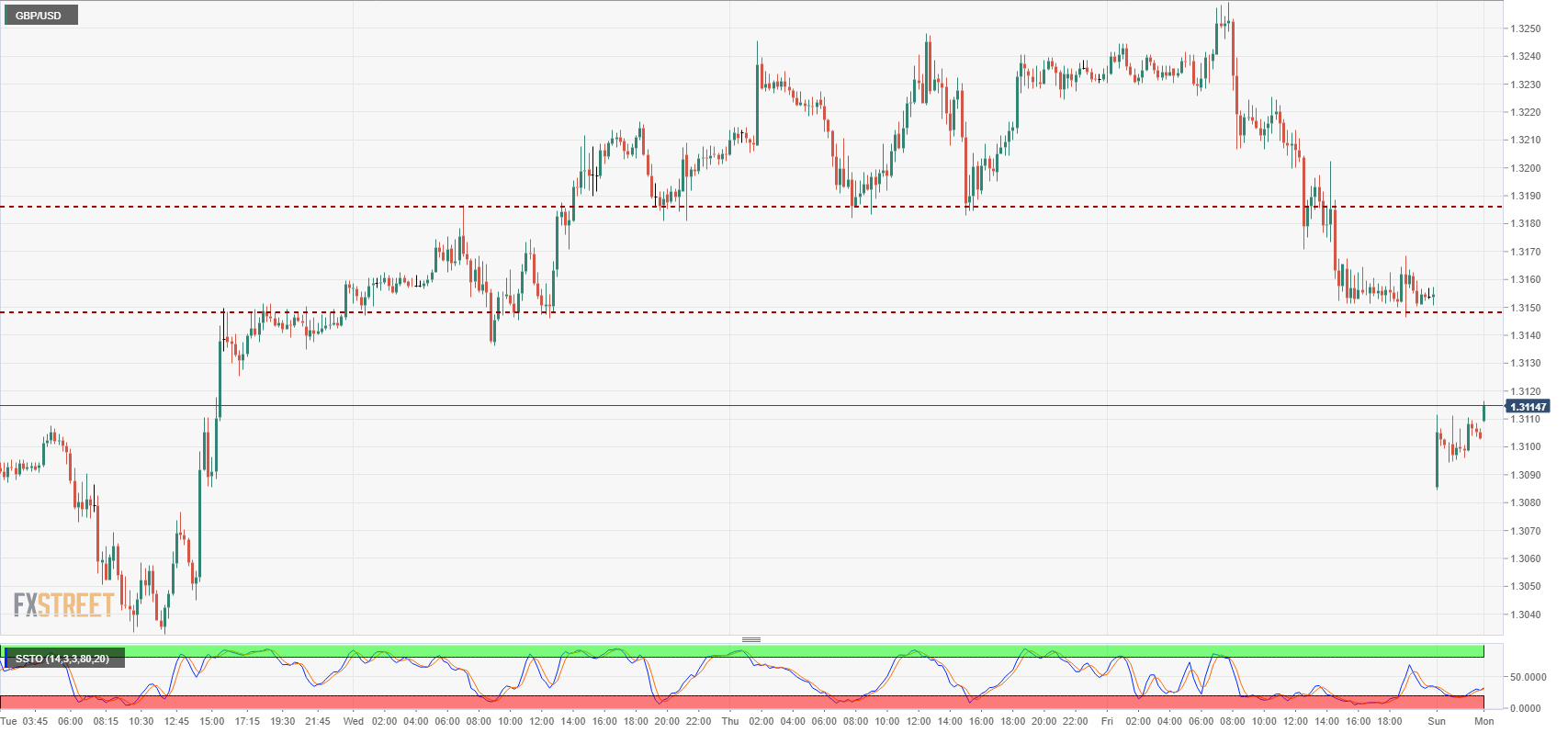 GBP USD Technical Analysis Bulls Having Little Effect Clawing Back From Opening Gap Into 13100