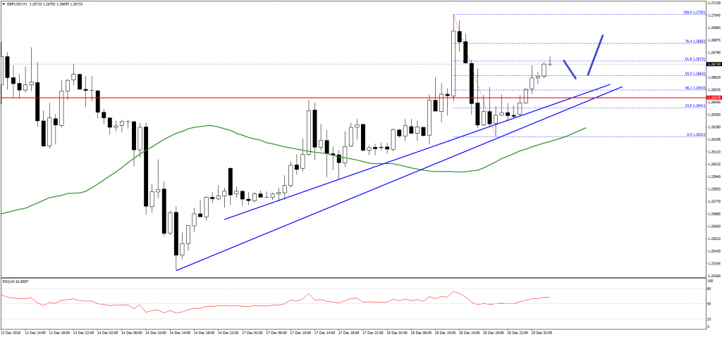 Gbp Usd Forecast The British Pound Rising Slowly But Brexit Concern Remains A Barrier